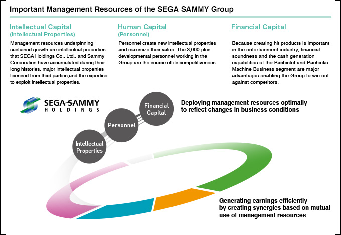 What Makes the SEGA SAMMY Group Tick? | Get to know the Group's past